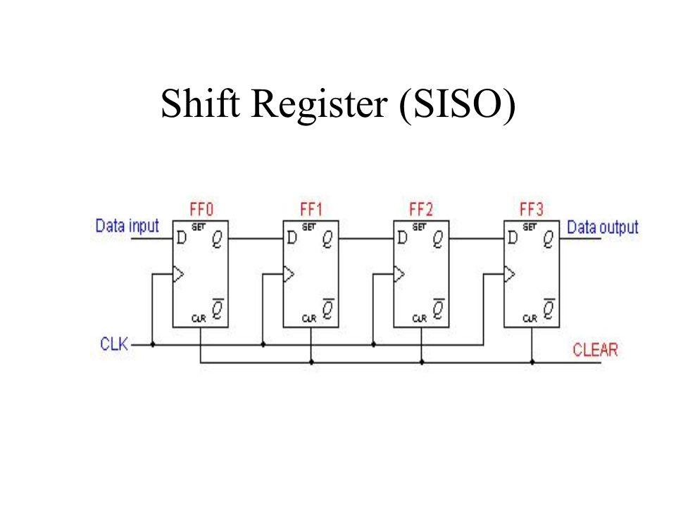 Shift Register (SISO)