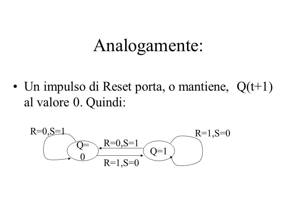 Analogamente: Un impulso di Reset porta, o mantiene, Q(t+1) al valore 0. Quindi: Q= 0 Q=1 R=0,S=1 R=1,S=0