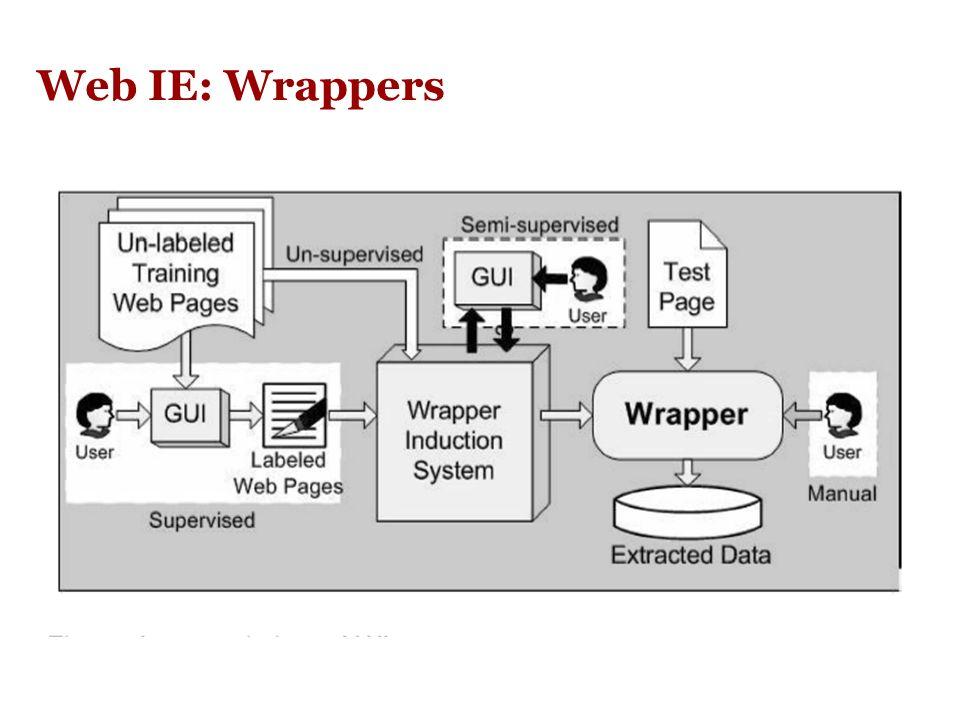 WEB IE: Wrappers Sul web ci sono molte sorgenti di informazione strutturata, ad es: elenchi telefonici (pagine gialle), cataloghi di prodotti (es. cat