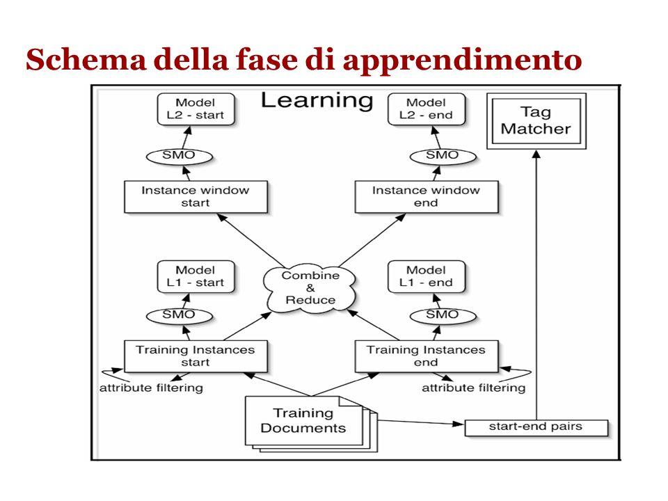 ELIE: apprendisti L1 e L2 La fase di apprendimento del modello avviene in due fasi: –L1 training phase: In questa fase, ELIE impara a identificare i t
