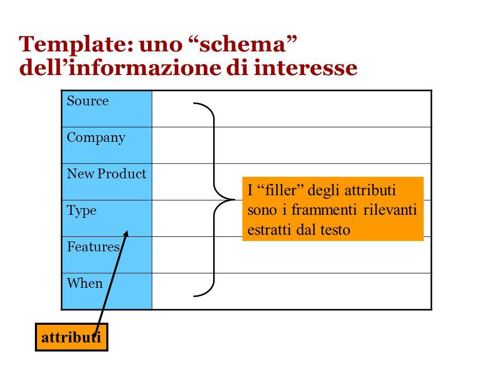 Template: uno schema dellinformazione di interesse Source Company New Product Type Features When attributi I filler degli attributi sono i frammenti rilevanti estratti dal testo