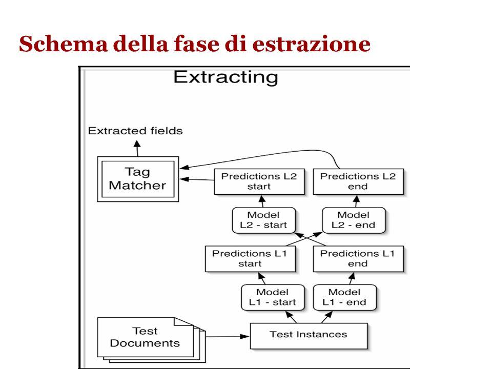 ELIE: fase di estrazione Nella fase di estrazione, ad ELIE vengono sottomessi testi non annotati ma preprocessati (ogni token è un vettore di features