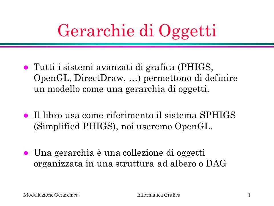 Informatica Grafica Modellazione Gerarchica1 Gerarchie di Oggetti l Tutti i sistemi avanzati di grafica (PHIGS, OpenGL, DirectDraw, …) permettono di d