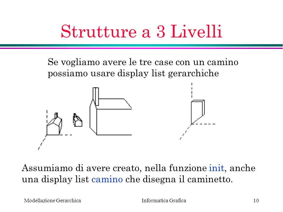 Informatica Grafica Modellazione Gerarchica10 Strutture a 3 Livelli Se vogliamo avere le tre case con un camino possiamo usare display list gerarchich
