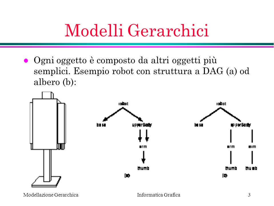 Informatica Grafica Modellazione Gerarchica4 Retained-Mode Graphics l OpenGL lavora in immediate-mode (eccetto le display lists): 1) definizione primitiva 2) visualizzazione 3) cancellazione primitiva l Molti altri sistemi (PHIGS, OpenInventor, …) tengono traccia (in un database interno) di tutte le primitive (retained-mode).