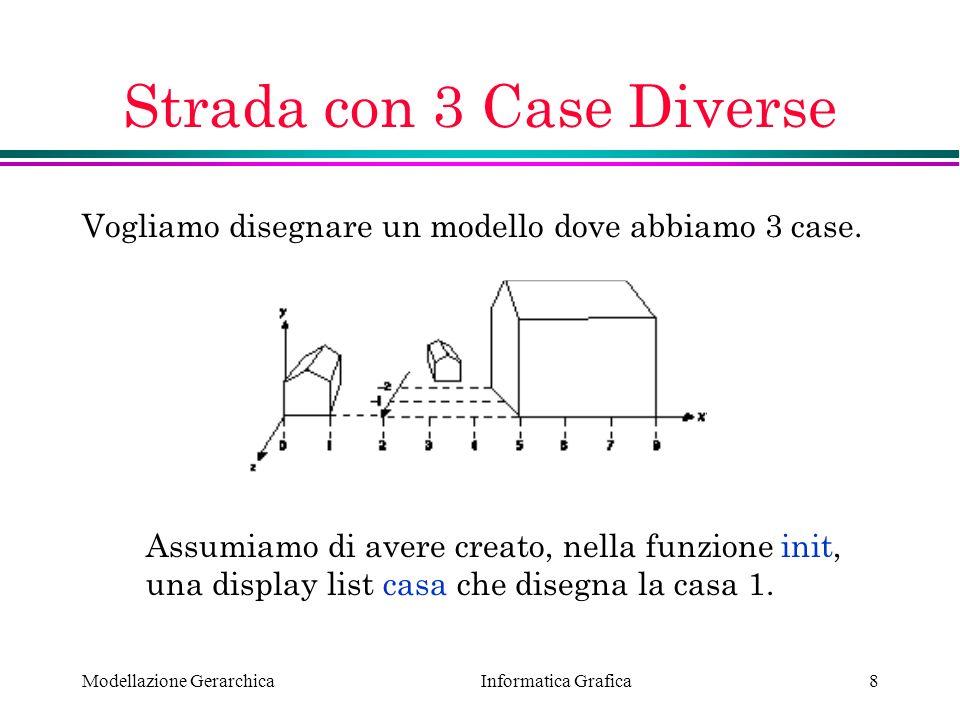 Informatica Grafica Modellazione Gerarchica8 Strada con 3 Case Diverse Vogliamo disegnare un modello dove abbiamo 3 case. Assumiamo di avere creato, n
