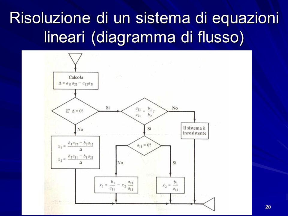Prof. Chiara Petrioli, Corso di Fondamenti di Programmazione, a.a. 2009/2010 20 Risoluzione di un sistema di equazioni lineari (diagramma di flusso)
