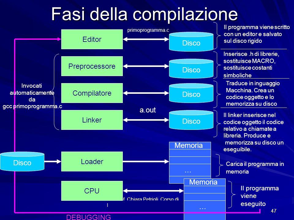 Prof. Chiara Petrioli, Corso di Fondamenti di Programmazione, a.a. 2009/2010 47 Fasi della compilazione Editor Disco …… Memoria Disco Il programma vie