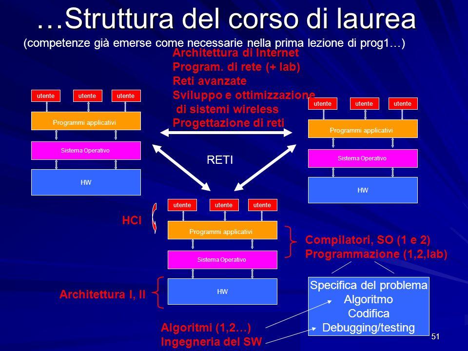 Prof. Chiara Petrioli, Corso di Fondamenti di Programmazione, a.a. 2009/2010 51 …Struttura del corso di laurea HW Sistema Operativo Programmi applicat