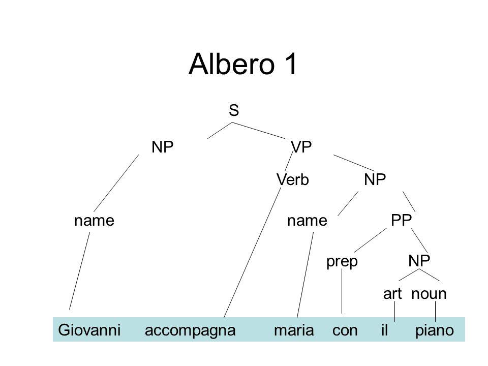 Albero 1 name name PP Giovanni accompagna maria con il piano prep NP art noun S NP VP Verb NP