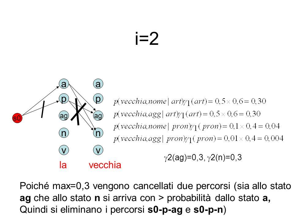 i=2 a p ag n v s0 la vecchia a p ag n v Poiché max=0,3 vengono cancellati due percorsi (sia allo stato ag che allo stato n si arriva con > probabilità