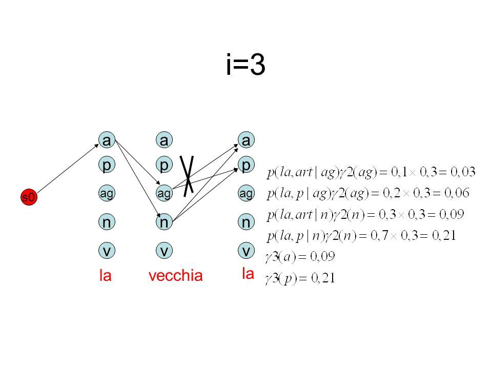 i=3 a p ag n v s0 lavecchia a p ag n v a p n v la