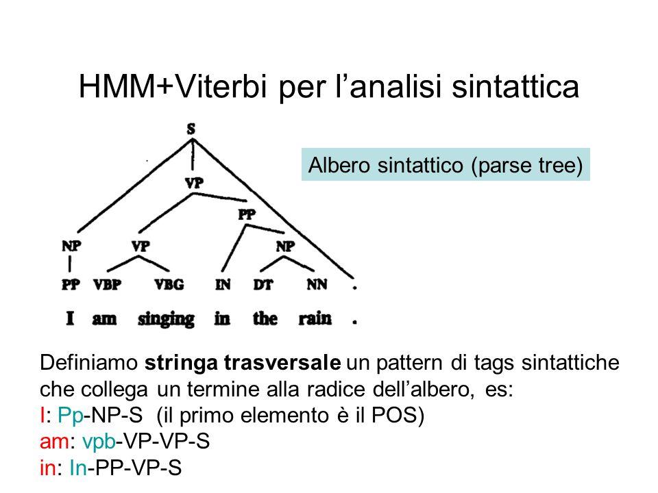 HMM+Viterbi per lanalisi sintattica Albero sintattico (parse tree) Definiamo stringa trasversale un pattern di tags sintattiche che collega un termine