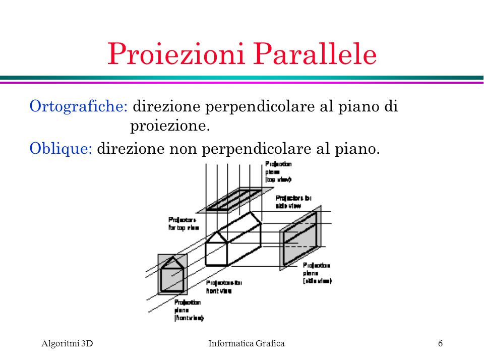 Informatica Grafica Algoritmi 3D6 Proiezioni Parallele Ortografiche: direzione perpendicolare al piano di proiezione. Oblique: direzione non perpendic