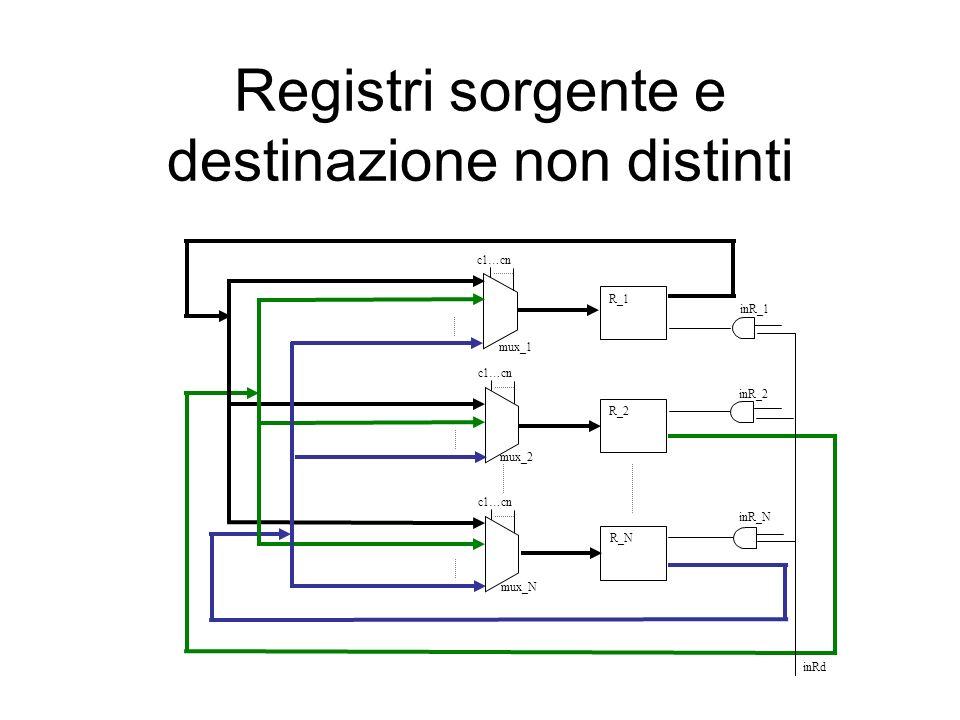 Registri sorgente e destinazione non distinti mux_1 mux_2 mux_N inRd c1 … cn R_1 R_2 R_N c1 … cn inR_1 inR_2 inR_N