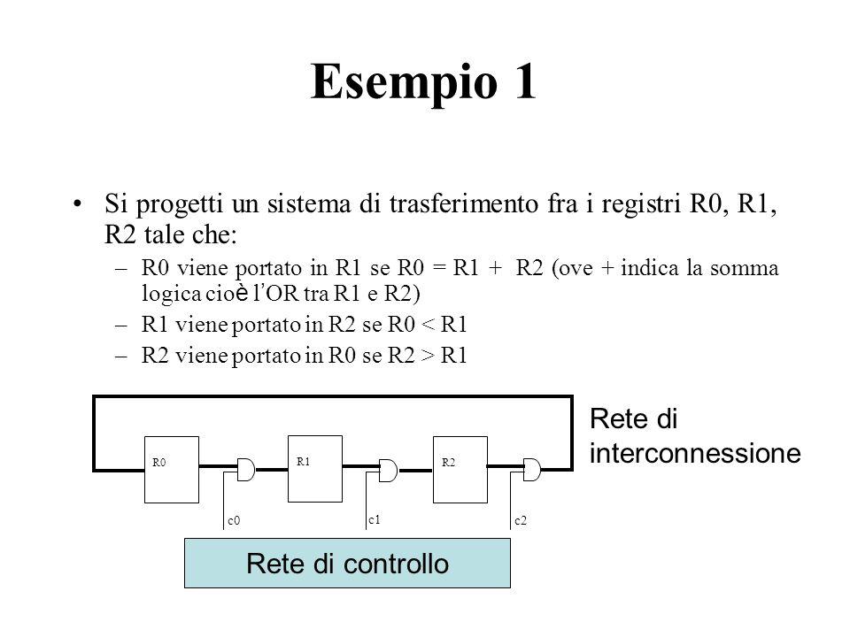 Esempio 1 Si progetti un sistema di trasferimento fra i registri R0, R1, R2 tale che: –R0 viene portato in R1 se R0 = R1 + R2 (ove + indica la somma logica cio è l OR tra R1 e R2) –R1 viene portato in R2 se R0 < R1 –R2 viene portato in R0 se R2 > R1 Rete di controllo c1 c2c0 R0 R1 R2 Rete di interconnessione