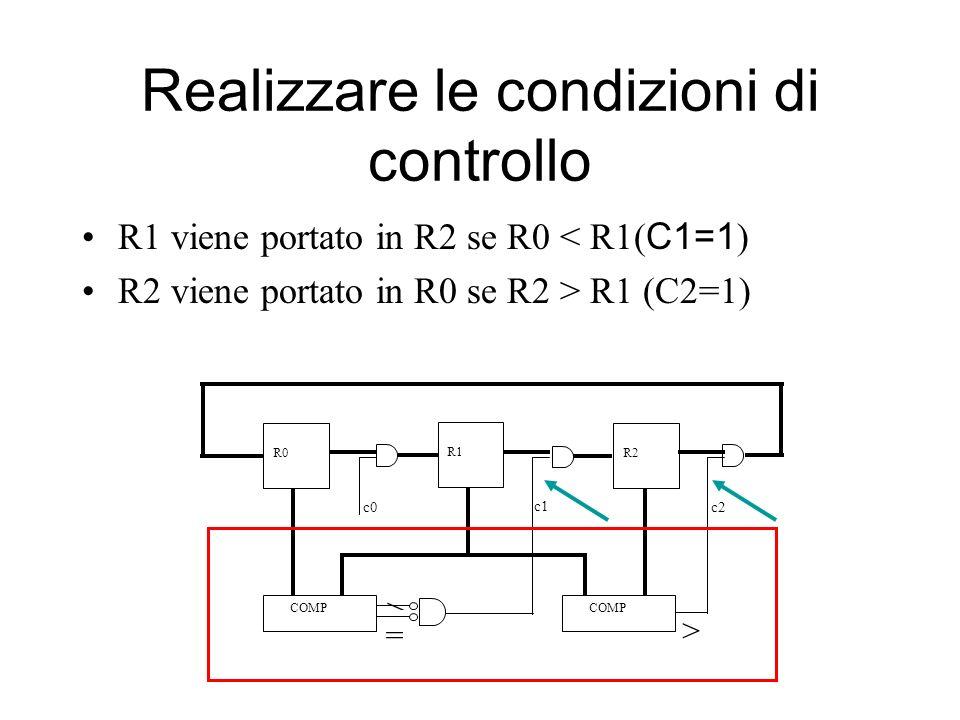 Realizzare le condizioni di controllo R1 viene portato in R2 se R0 < R1( C1=1 ) R2 viene portato in R0 se R2 > R1 (C2=1) > > = c1 c2c0 R0 R1 R2 COMP