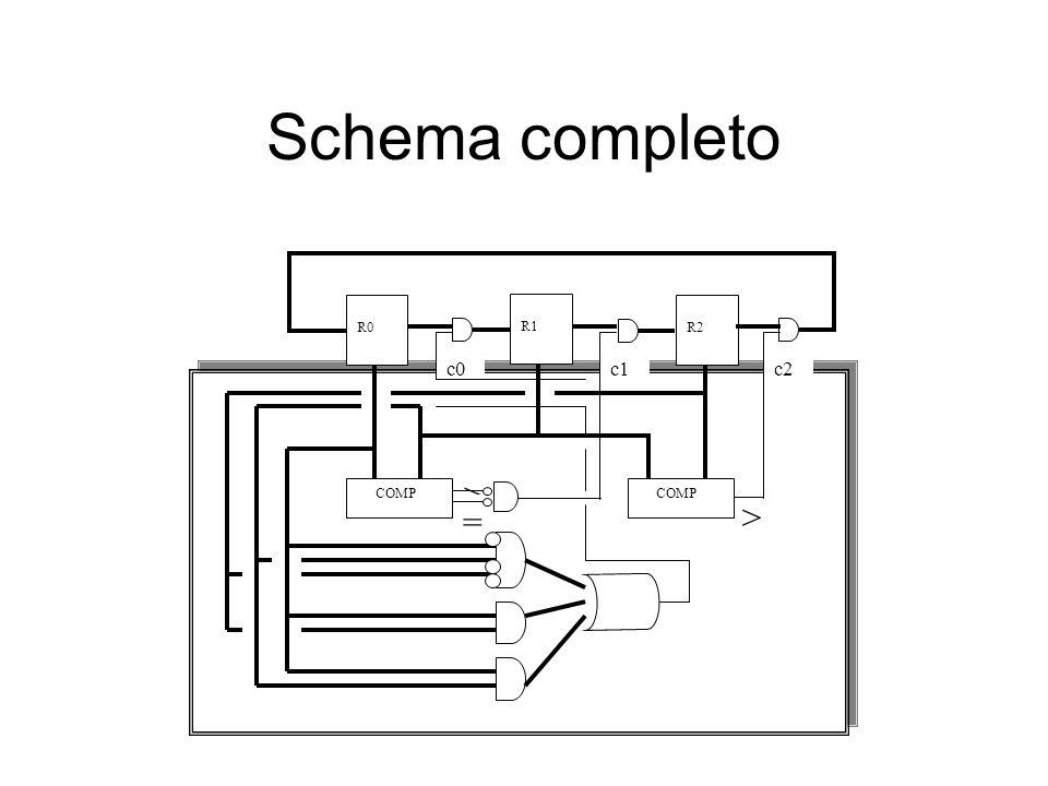 Schema completo > > = c1c2c0 R0 R1 R2 COMP