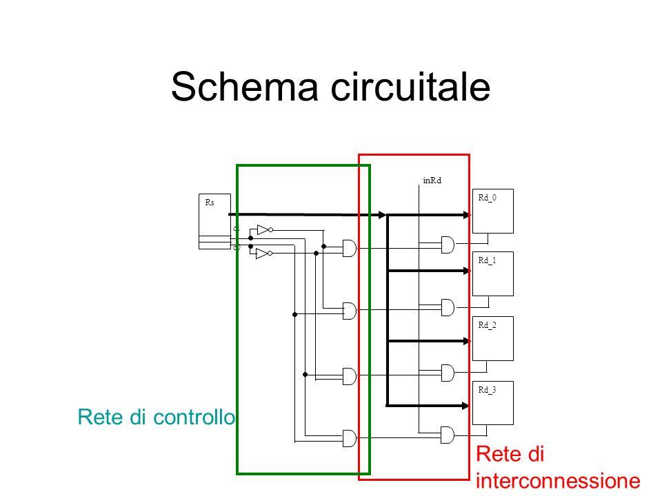 Schema circuitale inRd c1 c0 Rd_0 Rs Rd_1 Rd_2 Rd_3 Rete di interconnessione Rete di controllo