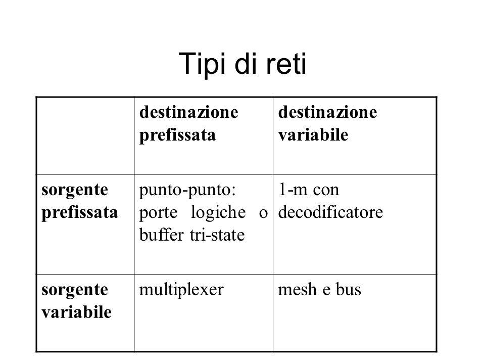Tipi di reti destinazione prefissata destinazione variabile sorgente prefissata punto-punto: porte logiche o buffer tri-state 1-m con decodificatore sorgente variabile multiplexermesh e bus