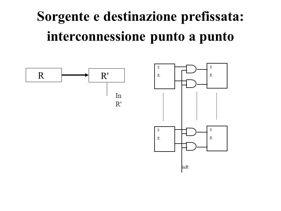 Sorgente e destinazione prefissata: interconnessione punto a punto R R' In R' inR' SRSR SRSR SRSR SRSR