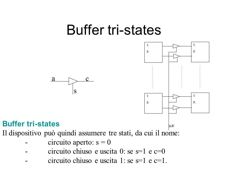 Buffer tri-states inR SRSR SRSR SRSR SRSR Buffer tri-states Il dispositivo può quindi assumere tre stati, da cui il nome: -circuito aperto: s = 0 -circuito chiuso e uscita 0: se s=1 e c=0 -circuito chiuso e uscita 1: se s=1 e c=1.