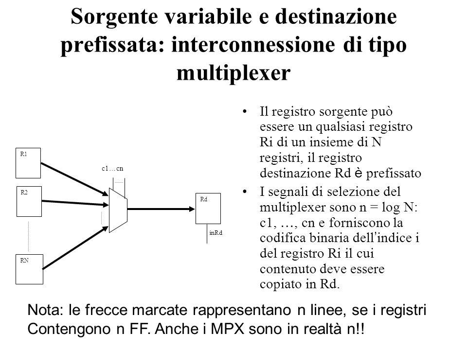 Sorgente variabile e destinazione prefissata: interconnessione di tipo multiplexer Il registro sorgente può essere un qualsiasi registro Ri di un insieme di N registri, il registro destinazione Rd è prefissato I segnali di selezione del multiplexer sono n = log N: c1, …, cn e forniscono la codifica binaria dell indice i del registro Ri il cui contenuto deve essere copiato in Rd.