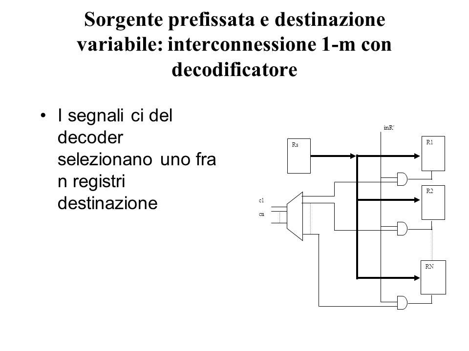 Sorgente prefissata e destinazione variabile: interconnessione 1-m con decodificatore I segnali ci del decoder selezionano uno fra n registri destinazione inR c1 cn R1 R2 RN Rs