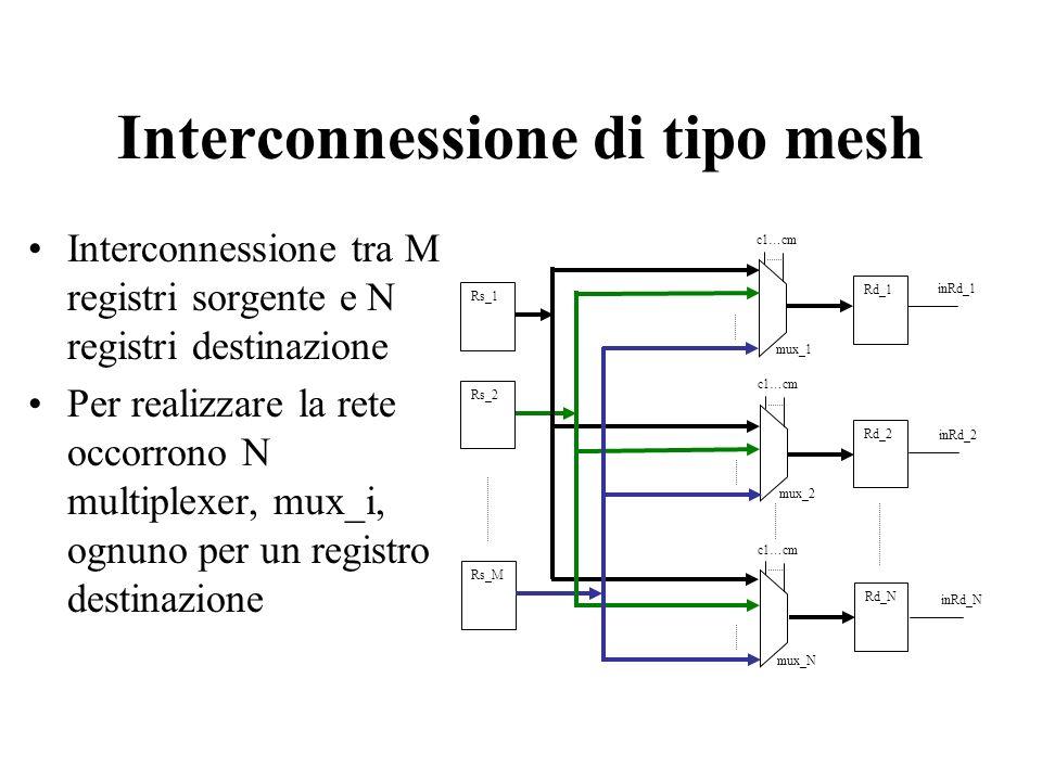Interconnessione di tipo mesh Interconnessione tra M registri sorgente e N registri destinazione Per realizzare la rete occorrono N multiplexer, mux_i, ognuno per un registro destinazione mux_1 mux_2 mux_N c1 … cm Rd_1 Rd_2 Rd_N Rs_1 Rs_2 Rs_M c1 … cm inRd_1 inRd_2 inRd_N
