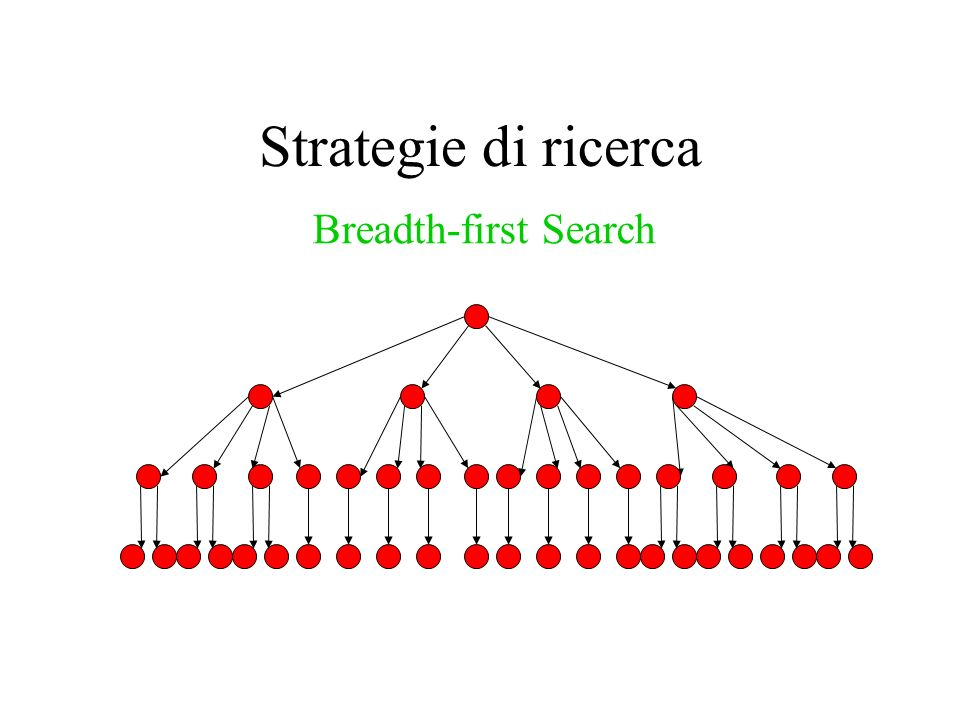 Strategie di ricerca Breadth-first Search