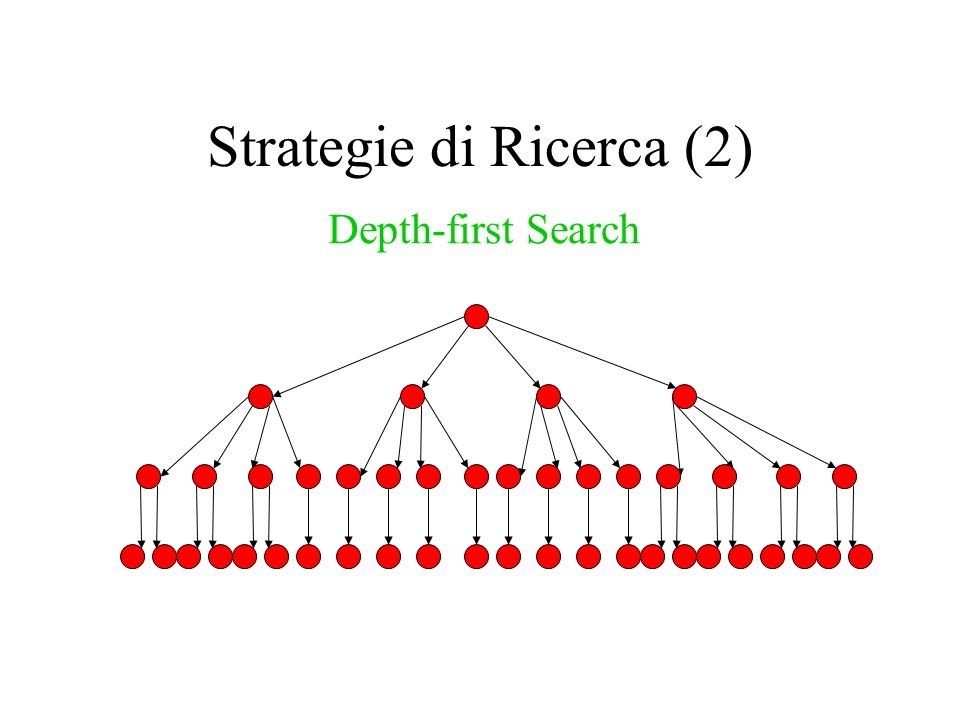 Strategie di Ricerca (2) Depth-first Search