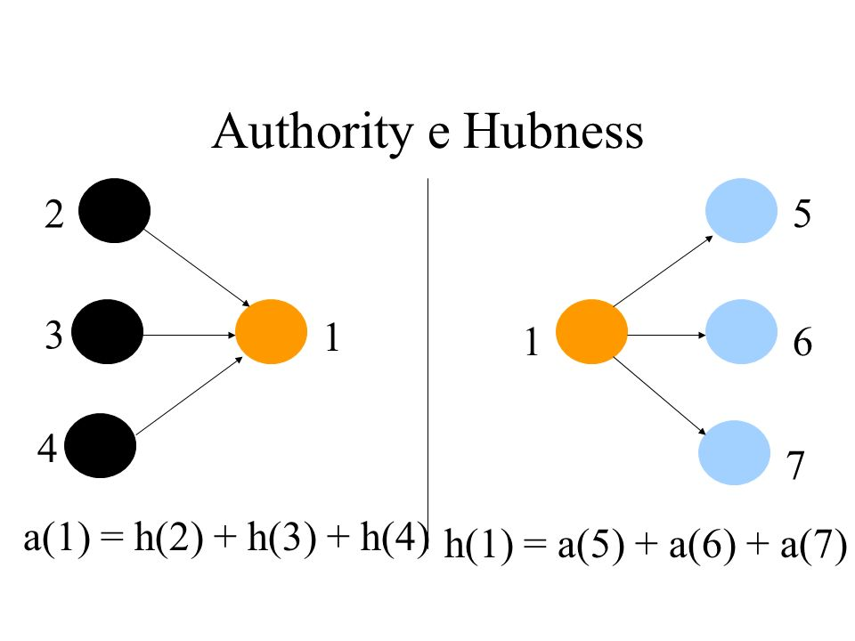 Authority e Hubness 2 3 4 1 1 5 6 7 a(1) = h(2) + h(3) + h(4) h(1) = a(5) + a(6) + a(7)