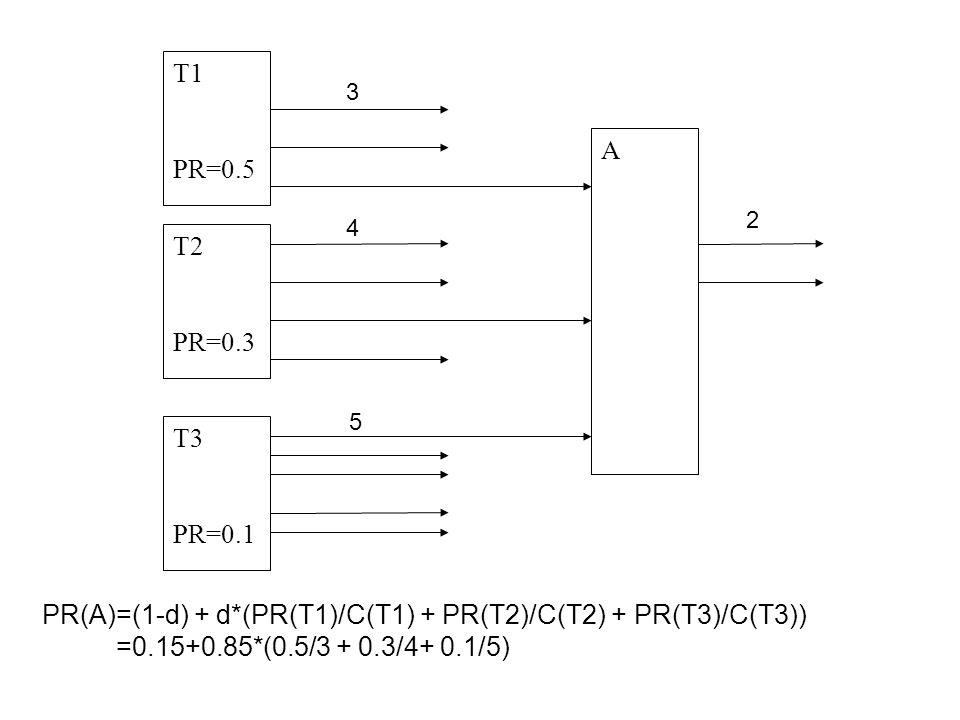 Interpretazione probabilistica di PageRank PageRank dispone di una chiara ed intuitiva spiegazione probabilistica del suo funzionamento Pensiamo ad un navigatore che visita senza un particolare ordine i nodi del web seguendo i vari links che trova nelle pagine partendo da una pagina scelta a priori a caso (es.
