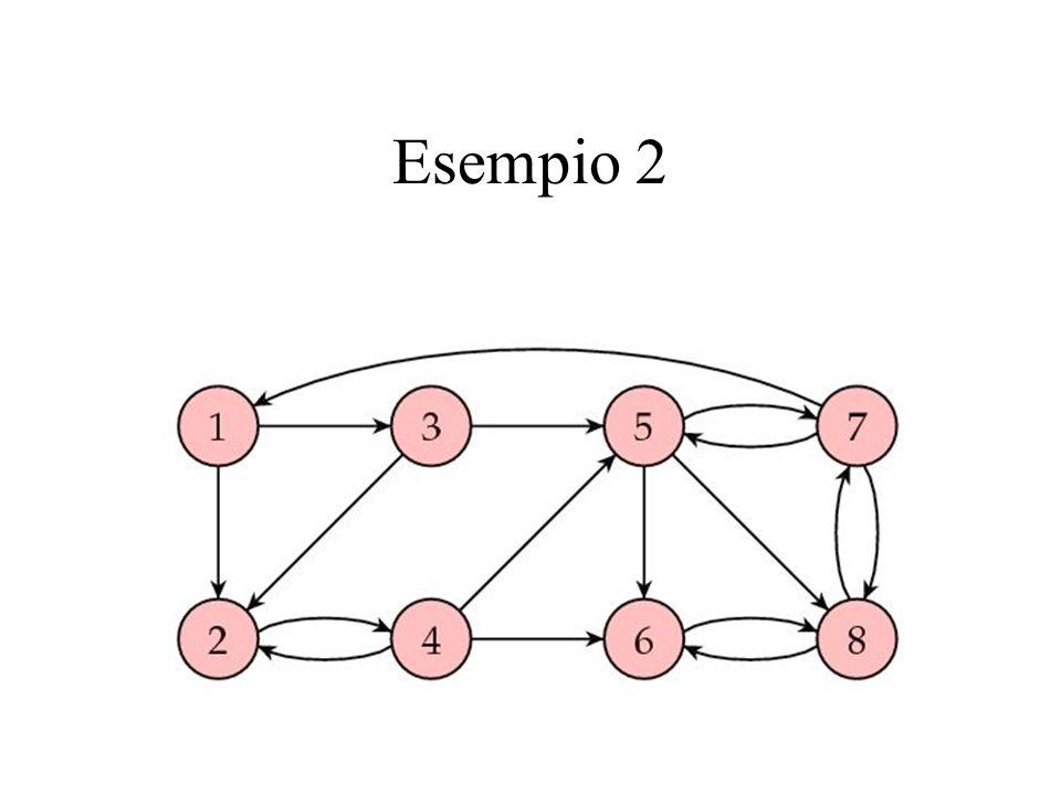 Matrice adiacenze normalizzata 1/C(a i ) P