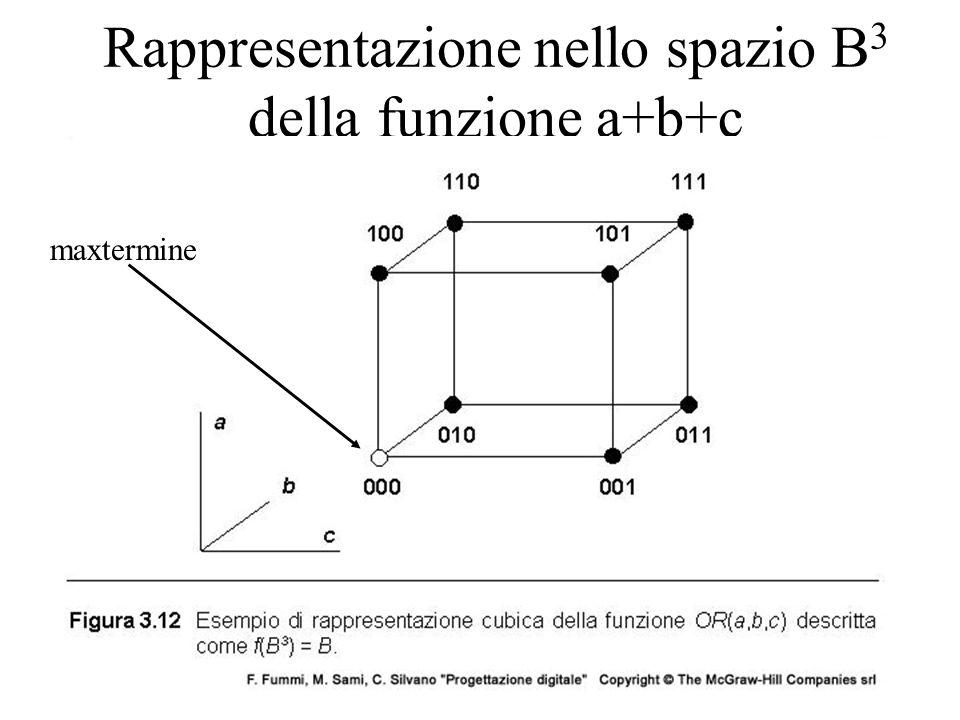Rappresentazione nello spazio B 3 della funzione a+b+c maxtermine