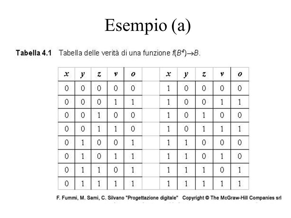 Esempio (a)