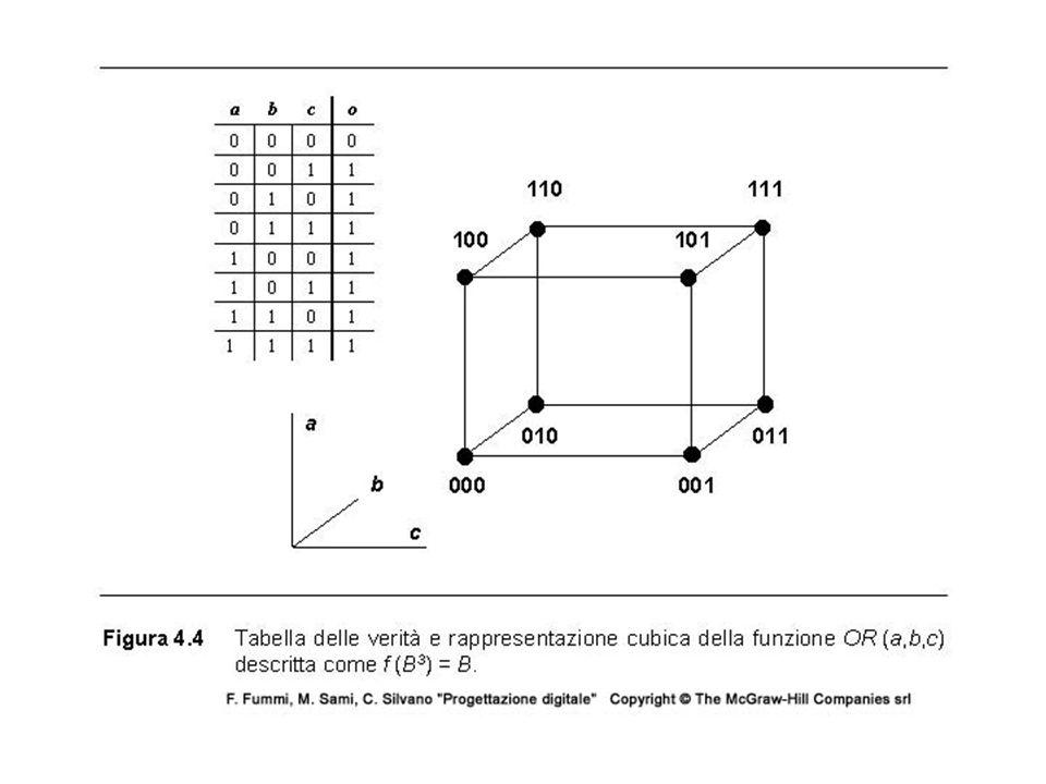 Sintesi di reti combinatore La sintesi di una rete combinatoria implica il passaggio dalla specifica funzionale del circuito allo schema circuitale.