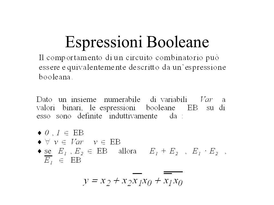 Procedura per ottenere fcd da TV Ad ogni riga della tabella di verità, costituita da una sequenza di n valori booleani b n-1..b 0, in cui f(X1..Xn)=1, associamo una sequenza di letterali nel seguente modo: se b i =0, facciamo corrispondere a b i il letterale X i, se b i =1 facciamo corrispondere a bi il letterale X i (es 001 x2x1x0) Le stringhe di letterali così ottenute corrispondono all On-set di f, cioè linsieme dei mintermini m1..mk La forma canonica disgiuntiva sarà