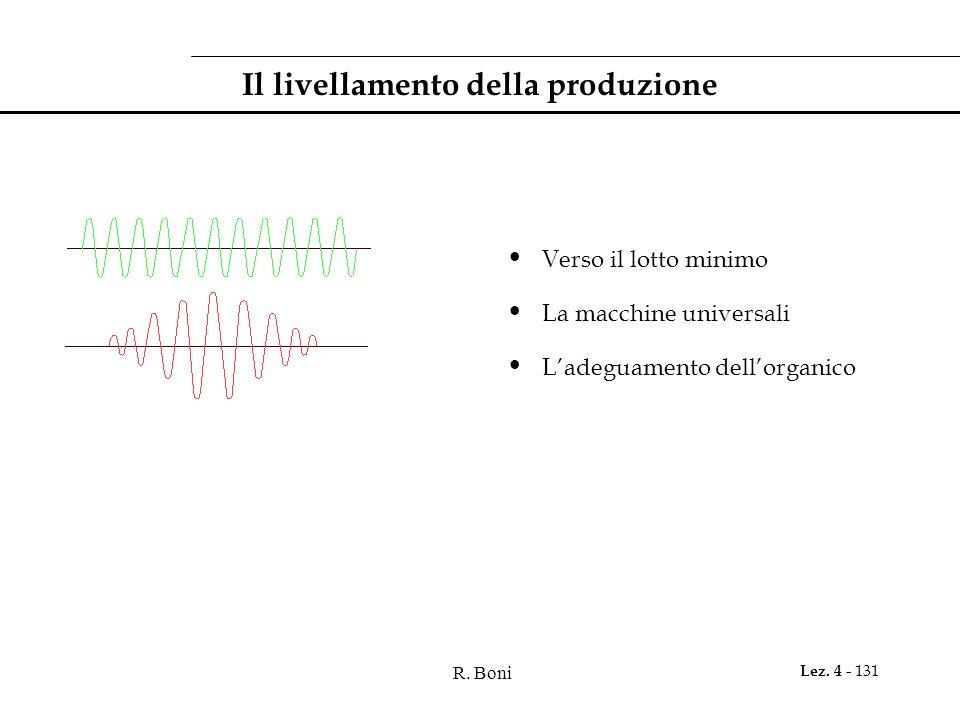 R. Boni Lez. 4 - 131 Il livellamento della produzione Verso il lotto minimo La macchine universali Ladeguamento dellorganico
