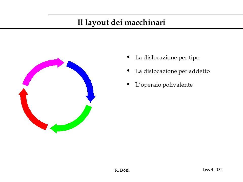 R. Boni Lez. 4 - 132 Il layout dei macchinari La dislocazione per tipo La dislocazione per addetto Loperaio polivalente