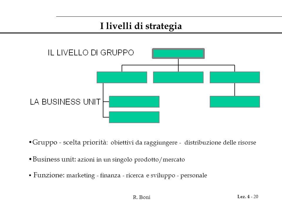 R. Boni Lez. 4 - 20 I livelli di strategia Gruppo - scelta priorità : obiettivi da raggiungere - distribuzione delle risorse Business unit: azioni in