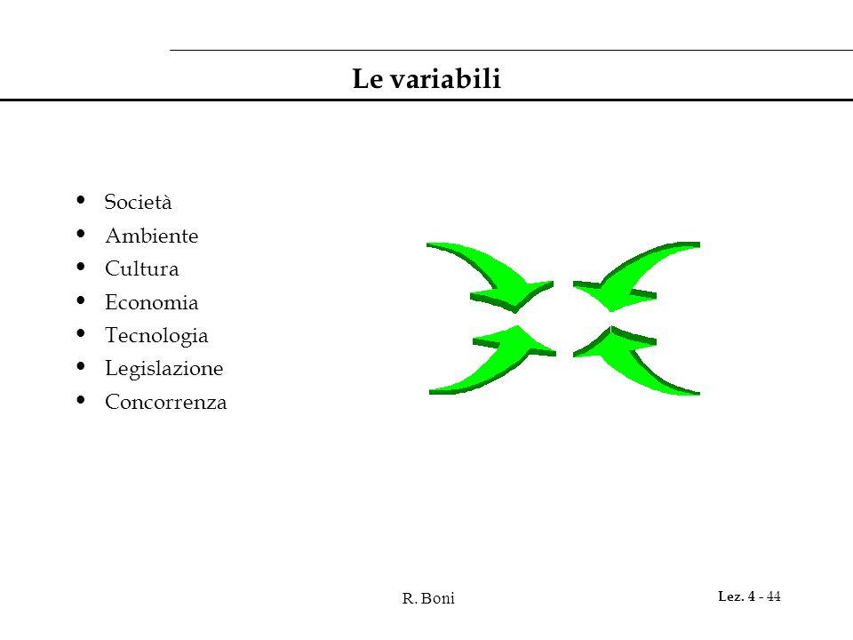 R. Boni Lez. 4 - 44 Le variabili Società Ambiente Cultura Economia Tecnologia Legislazione Concorrenza