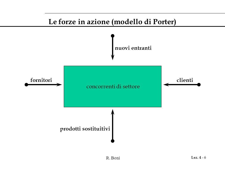 R. Boni Lez. 4 - 6 Le forze in azione (modello di Porter) concorrenti di settore prodotti sostituitivi nuovi entranti fornitoriclienti