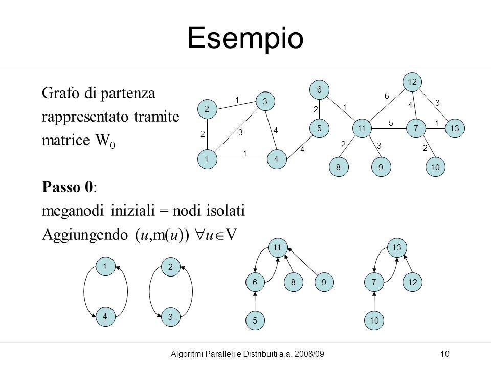 Esempio Grafo di partenza rappresentato tramite matrice W 0 Passo 0: meganodi iniziali = nodi isolati Aggiungendo (u,m(u)) u V Algoritmi Paralleli e Distribuiti a.a.