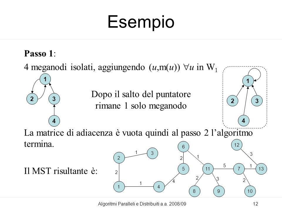 Esempio Passo 1: 4 meganodi isolati, aggiungendo (u,m(u)) u in W 1 Dopo il salto del puntatore rimane 1 solo meganodo La matrice di adiacenza è vuota quindi al passo 2 lalgoritmo termina.