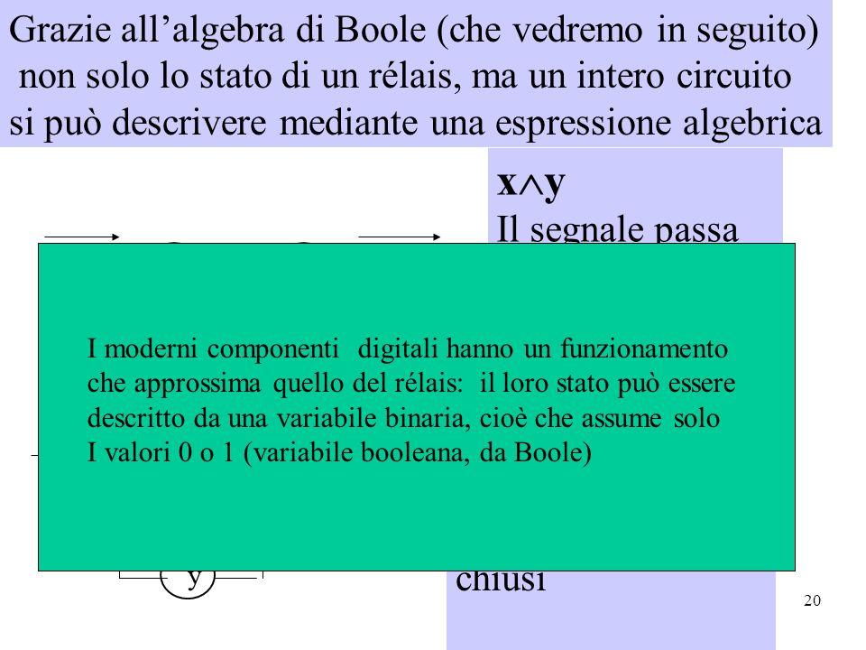 20 x y x y x y Il segnale passa solo se sia x che y sono 1, cioè i due rélais sono chiusi x y Il segnale passa se x o y sono 1 cioè, chiusi Grazie allalgebra di Boole (che vedremo in seguito) non solo lo stato di un rélais, ma un intero circuito si può descrivere mediante una espressione algebrica I moderni componenti digitali hanno un funzionamento che approssima quello del rélais: il loro stato può essere descritto da una variabile binaria, cioè che assume solo I valori 0 o 1 (variabile booleana, da Boole)