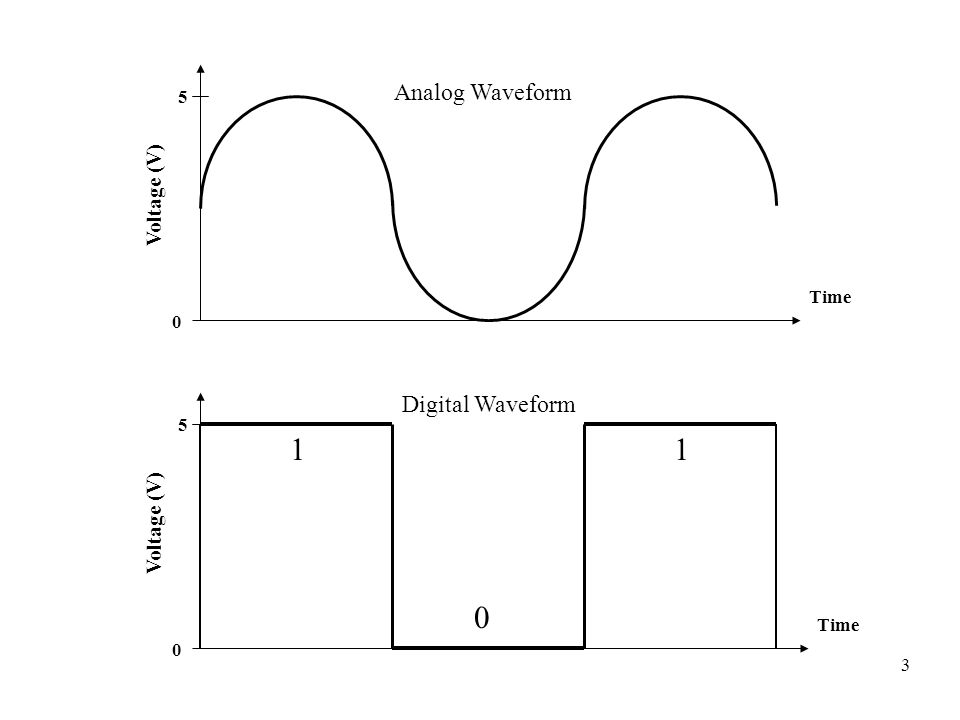 3 0 5 Analog Waveform Time Voltage (V) 0 5 Digital Waveform Time Voltage (V) 1 0 1