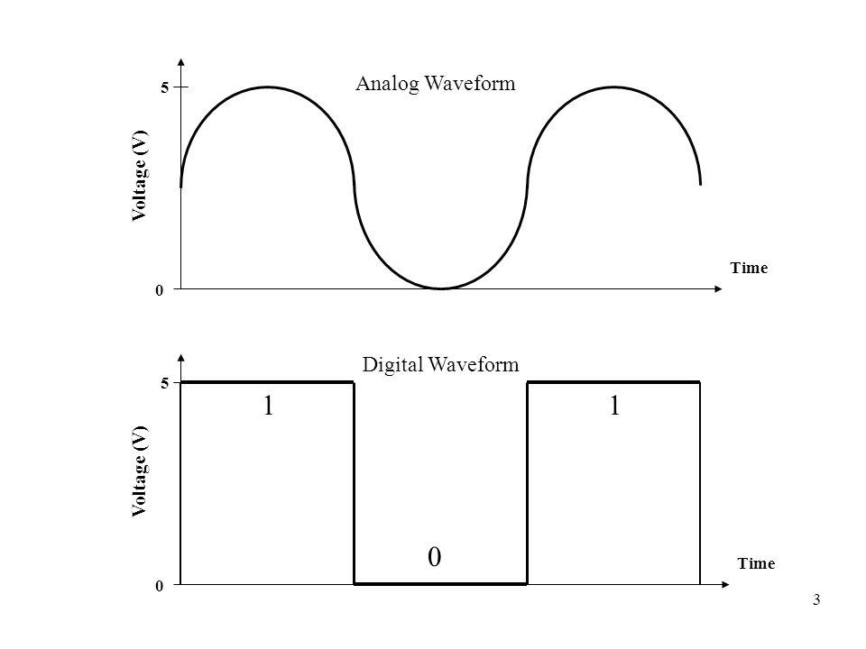 4 Analisi e Sintesi Rispetto ai sistemi analogici, nei quali i segnali possono assumere tutti i possibili valori in un continuo, i sistemi digitali consentono una minore complessità dei dispositivi che devono generare i segnali, ed una maggiore immunità ai disturbi.