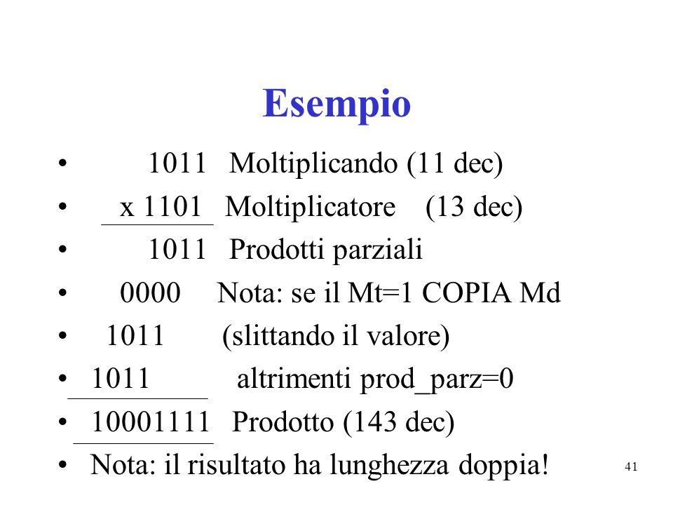 41 Esempio 1011 Moltiplicando (11 dec) x 1101 Moltiplicatore (13 dec) 1011 Prodotti parziali 0000 Nota: se il Mt=1 COPIA Md 1011 (slittando il valore) 1011 altrimenti prod_parz=0 10001111 Prodotto (143 dec) Nota: il risultato ha lunghezza doppia!