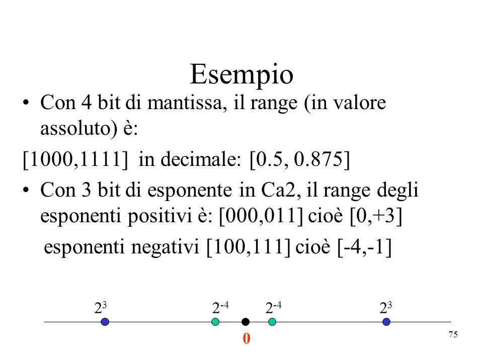 75 Esempio Con 4 bit di mantissa, il range (in valore assoluto) è: [1000,1111] in decimale: [0.5, 0.875] Con 3 bit di esponente in Ca2, il range degli esponenti positivi è: [000,011] cioè [0,+3] esponenti negativi [100,111] cioè [-4,-1] 0 2 -4 2323 2323